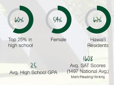 Entering Freshmen infographic