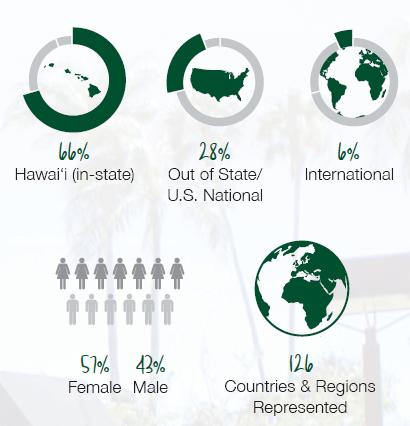 UHM student characteristics infographic